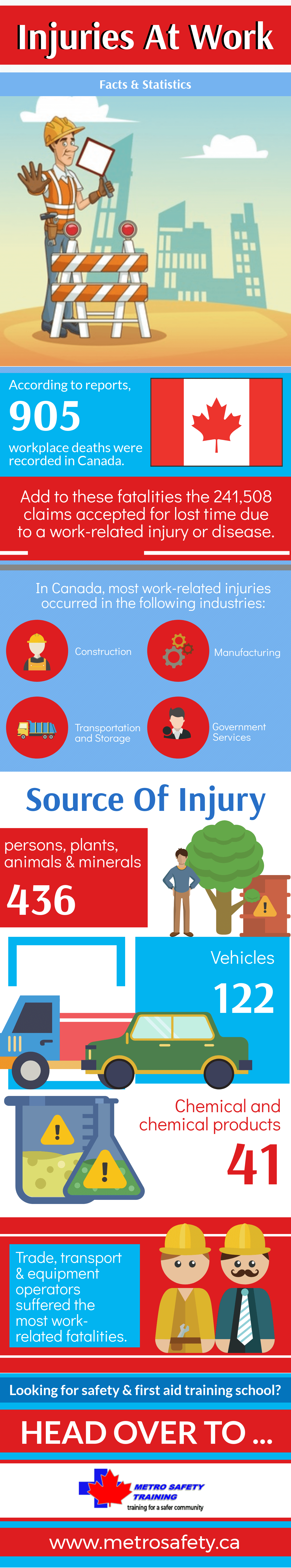 Injuries at Work- Facts & Statistics