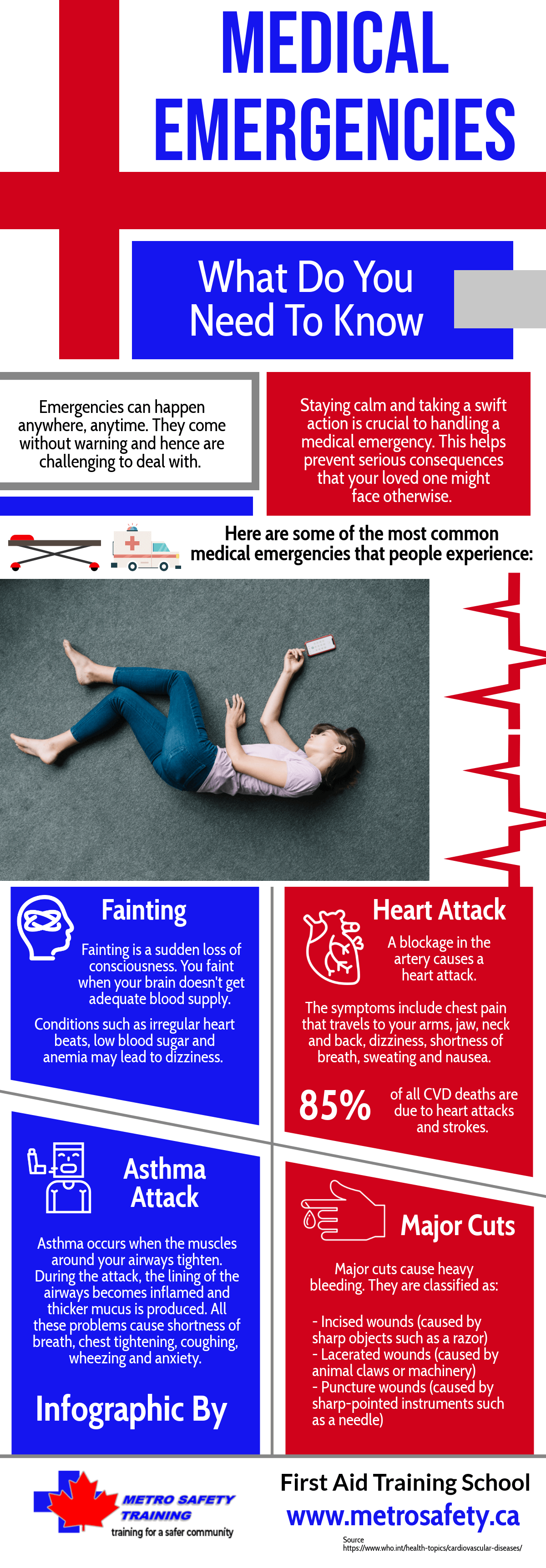 Medical Emergencies -What Do You Need To Know